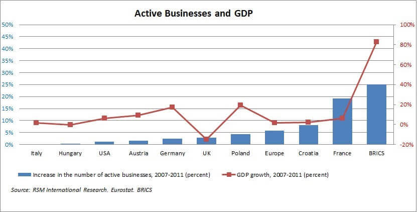 Active businesses and GDP