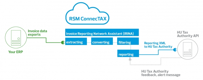 RSM ConnecTAX – Cloud Based Real Time Invoicing Solution