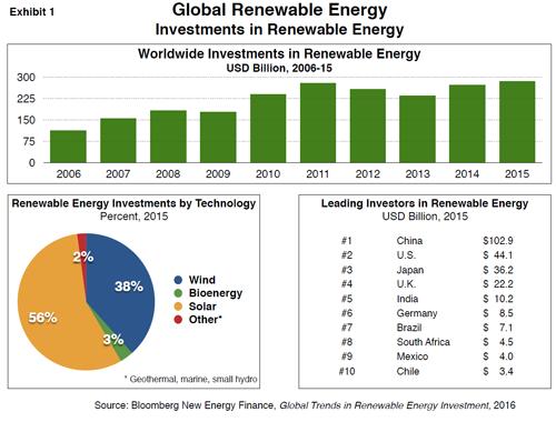 Renewable Energy Global Trends Blog Rsm Hungary