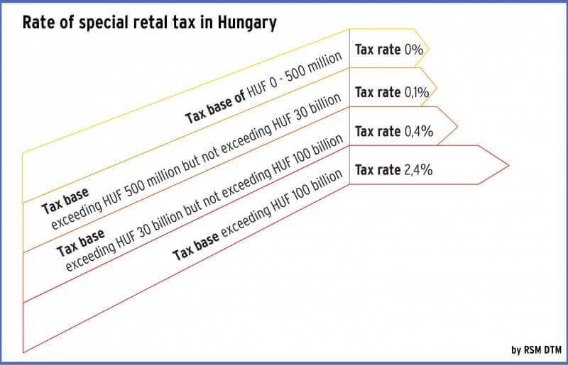 rate of special retail tax in Hungary